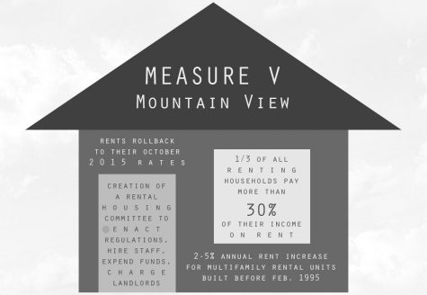 Mountain View Voters Approve Rent Control Measure