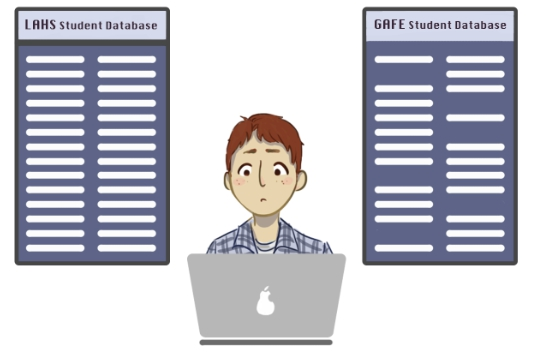 The synchronization between the GAFE student database and the LAHS student database will allow everyone to properly sign on.  Graphic by Vanessa Mark.