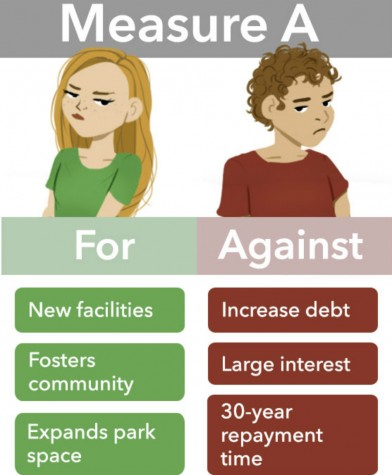 Measure A has community members split on the issue of tax raises. Graphic by Anne Schill.