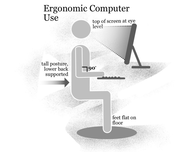 A depiction of the basis of  ergonomic computer use. With the increased use of laptops and other technology at the school, it is important for students to understand ergonomics and the importance of proper technology use. Graphic by Miranda Li.