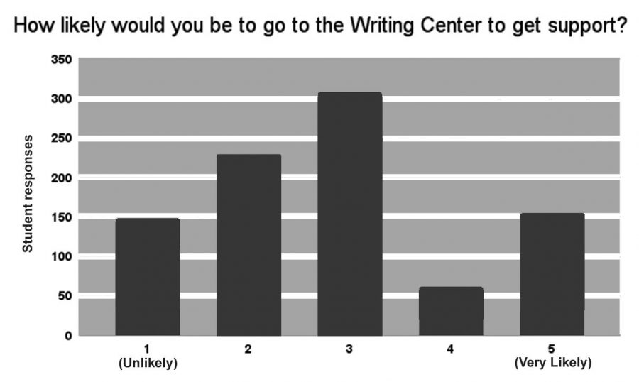 The graph above shoes the results of one of a few questions on a survey conducted by the English department to 1,103 students. In hopes of providing trained, specialized writing tutors as writing increases across all subjects, Los Altos may implement a Writing Center course next year. Anne Schill, Arjin Unlu.
