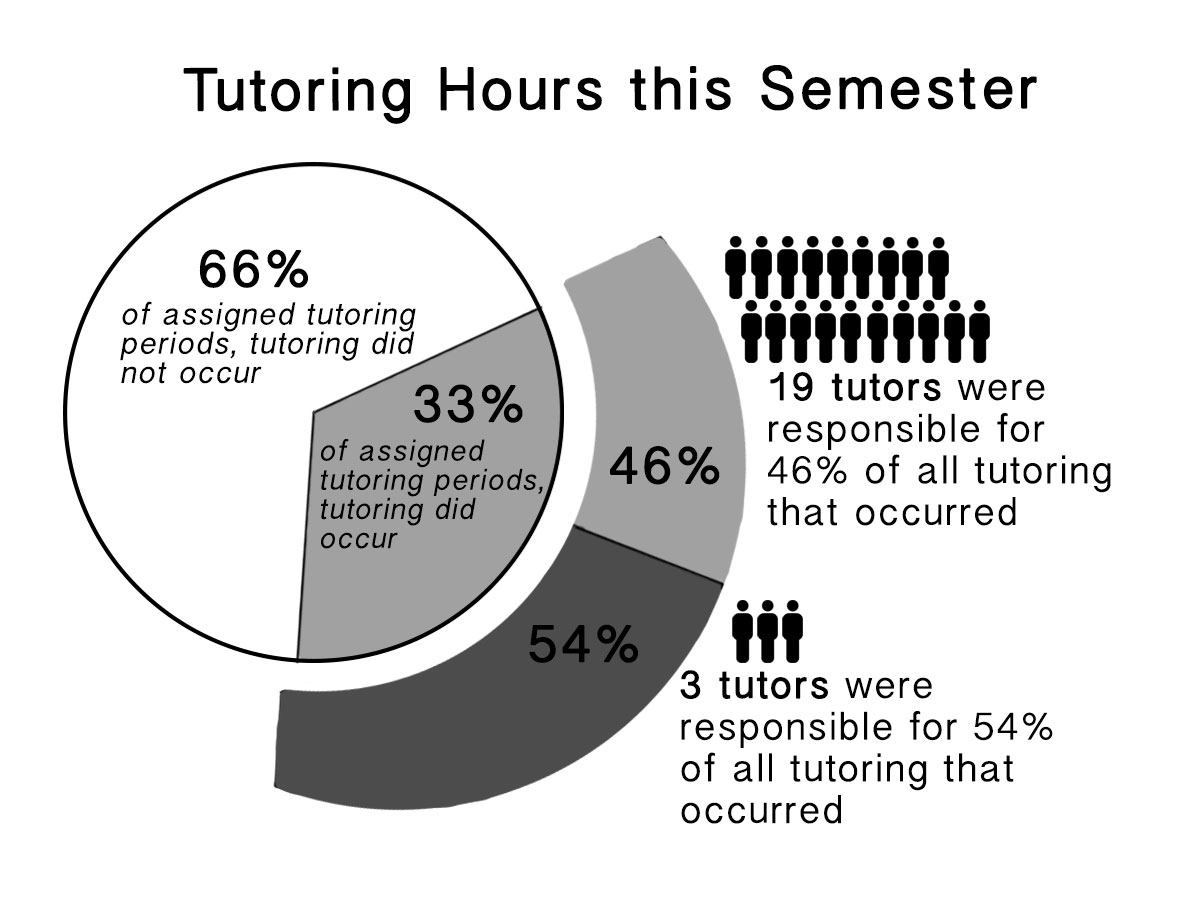 The data above was collected through a survey of 22 Tutorial Center tutors out of 35, where tutors estimated the frequency of their tutoring and picked between options to indicate why they chose to tutor at the Tutorial Center. The Talon extrapolated tutors' total tutoring hours based on their self-reported frequencies, and compared that data to the total hours they were assigned to tutor. All figures in this article are therefore approximate, because the Tutorial Center could not provide more accurate data.