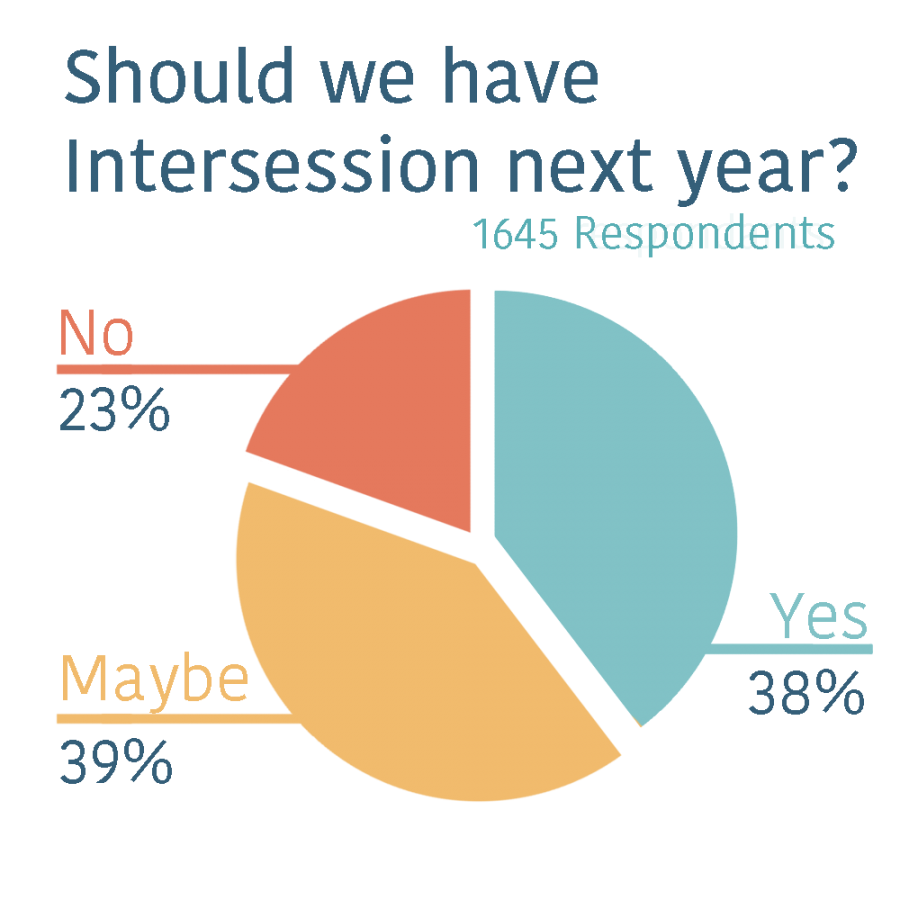 Intersession Receives Mixed Reactions