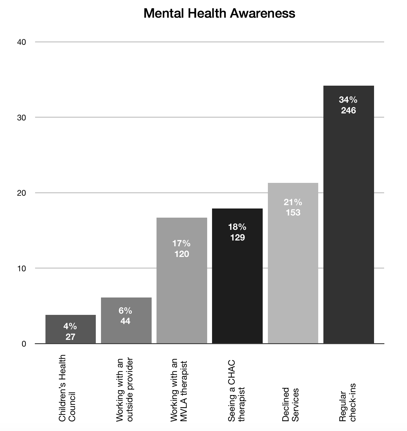 The numbers of students using Los Altos' mental health services from August 14, 2017, to March 16 are shown above, data by Clinical Services Coordinator Susan Flatmo. After implementing the referral process two years ago, the district's clinical services team has noticed a significant increase in referrals. Max Weirauch.