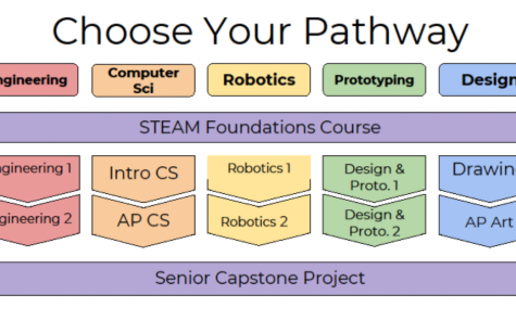 Students who want to participate in the LAHS Academy of Engineering and Design must first complete the STEAM Foundations class. Afterward, they can choose one pathway to pursue to earn their remaining two year-long course credits.