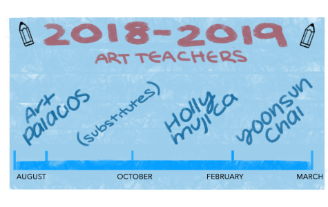 A timeline of this year's new Painting and Drawing I teachers. Yoonsun Chai is the third new full-time art teacher to be hired this school year following the resignations of Art Palacios and Holly Mujica. Graphic by Emily Zhu.