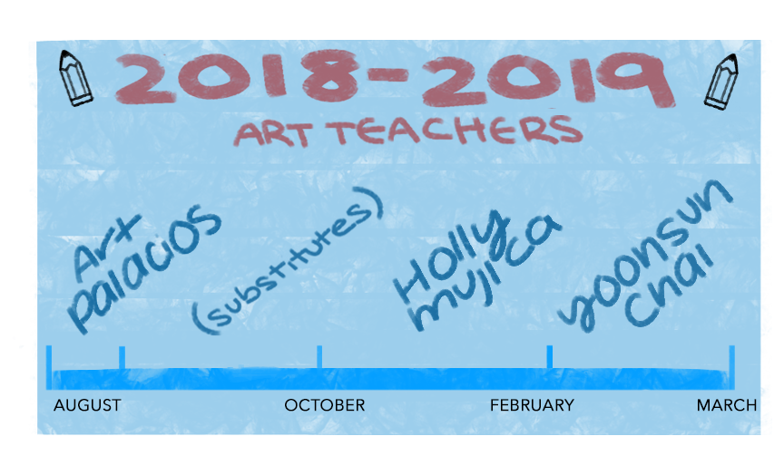 A+timeline+of+this+year%27s+new+Painting+and+Drawing+I+teachers.+Yoonsun+Chai+is+the+third+new+full-time+art+teacher+to+be+hired+this+school+year+following+the+resignations+of+Art+Palacios+and+Holly+Mujica.+Graphic+by+Emily+Zhu.