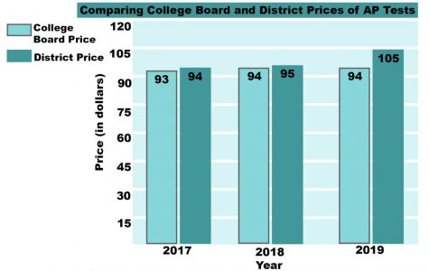 School district raises AP exam prices