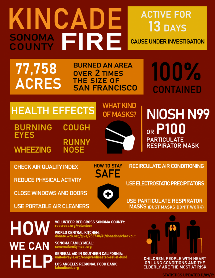 Infographic: Looking back on the Kincade fire