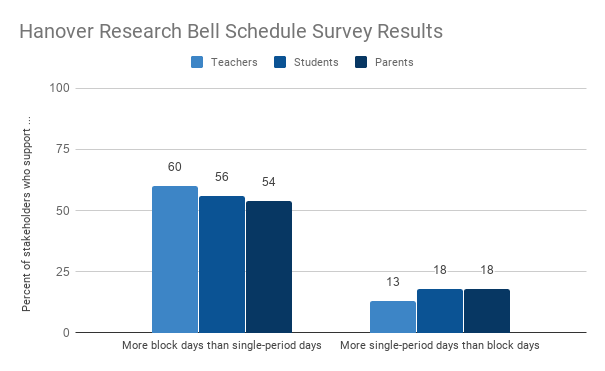 Hanover Research Bell Schedule Survey Results