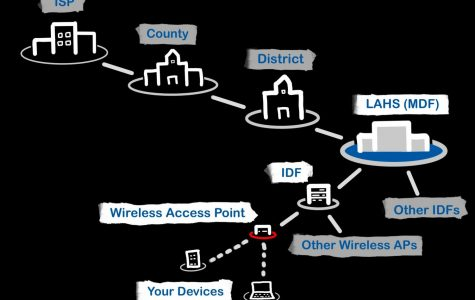 Devices connect to the internet through the pathway shown above. The district's internet issues now stem from aging wireless access points.