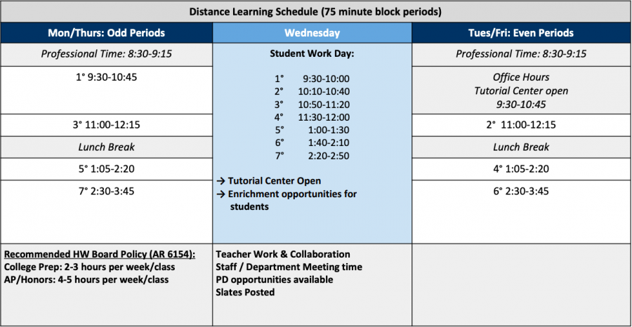 MVLA staff's draft schedule for virtual learning in the fall semester.