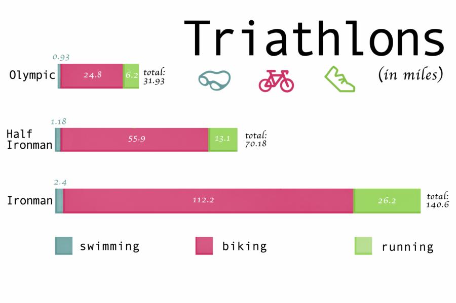 triathions 5