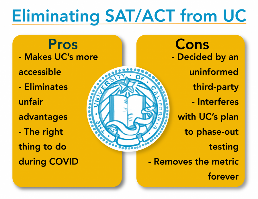 ACT opinion graphic