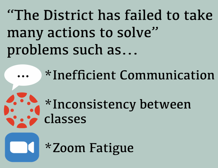The District has failed to take actions to solve the wide range of issues arising from distance learning, primarily by failing to open avenues for student feedback and displaying inconsistency throughout.